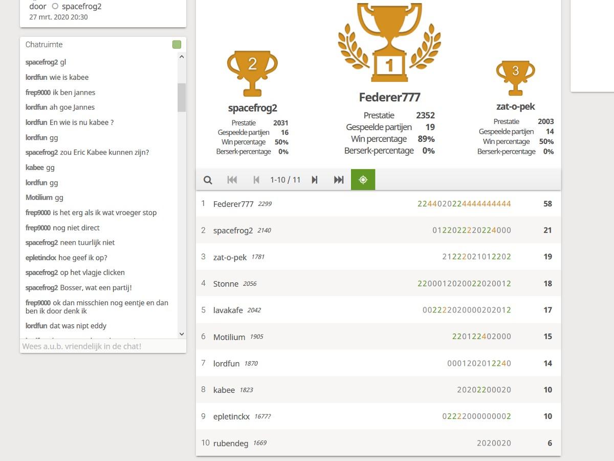 eindstand met op 1 Federer777 voor spacefrog2 en zat-o-pek